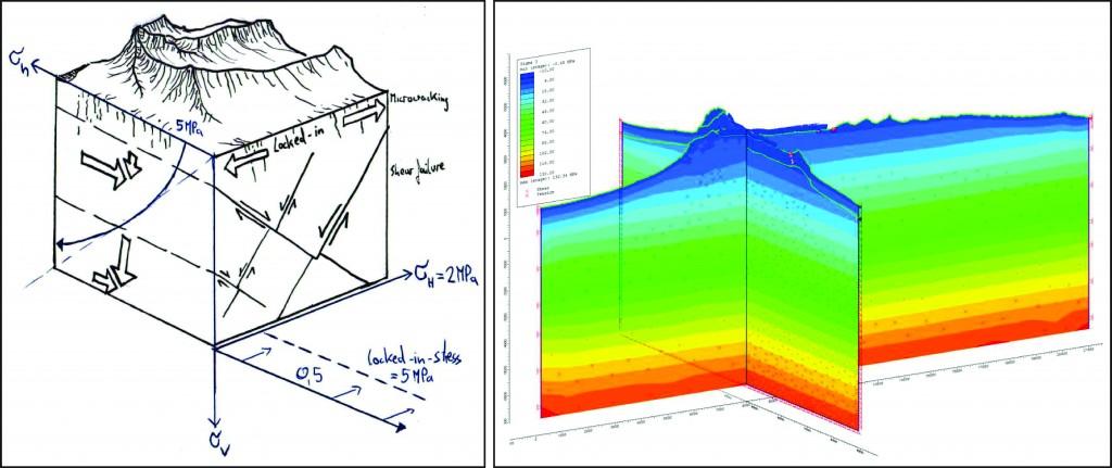 Conceptual initial stress models of the Zugspitzplatt